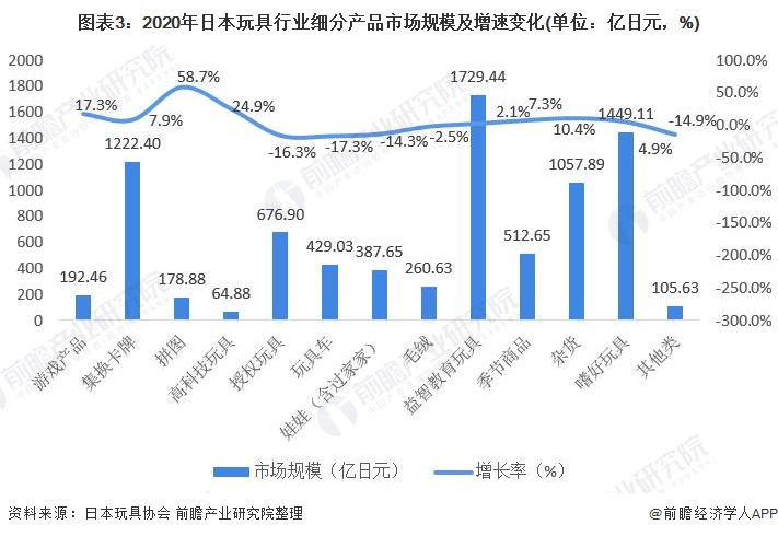 图表3:2020年日本玩具行业细分产品市场规模及增速变化(单位:亿日元,%)