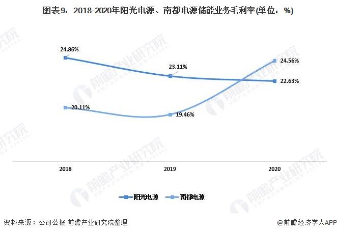 圖表9:2018-2020年陽光電源、南都電源儲能業務毛利率(單位:%)