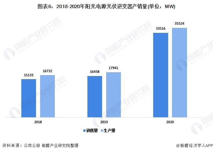 圖表6:2018-2020年陽光電源光伏逆變器產銷量(單位:MW)