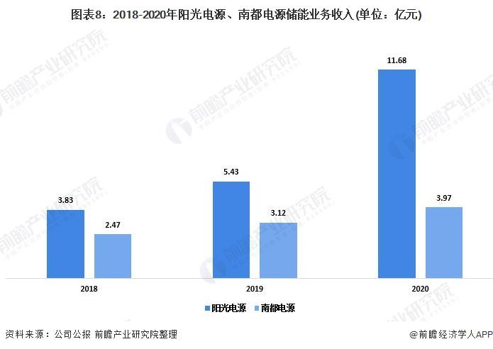 圖表8:2018-2020年陽光電源、南都電源儲能業務收入(單位:億元)