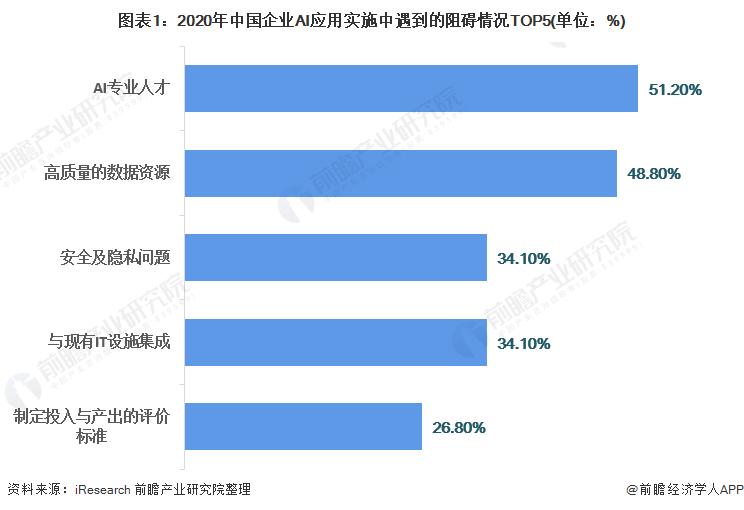 图表1:2020年中国企业AI应用实施中遇到的阻碍情况TOP5(单位:%)