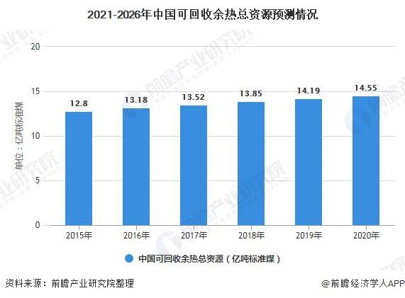 2021-2026年中国可回收余热总资源预测情况