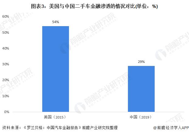 图表3:美国与中国二手车金融渗透的情况对比(单位:%)