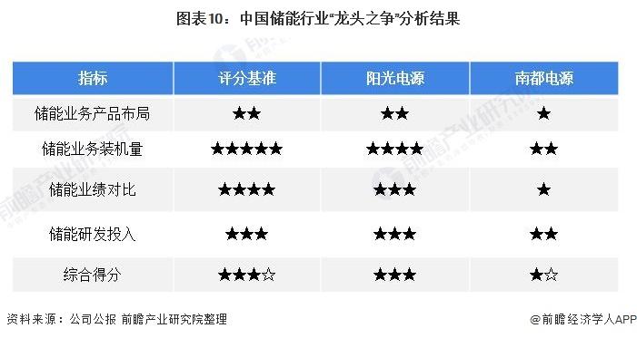 """圖表10:中國儲能行業""""龍頭之爭""""分析結果"""