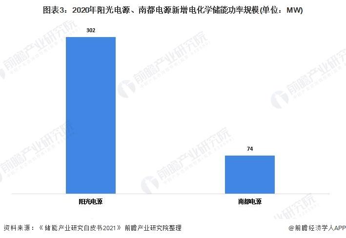 圖表3:2020年陽光電源、南都電源新增電化學儲能功率規模(單位:MW)