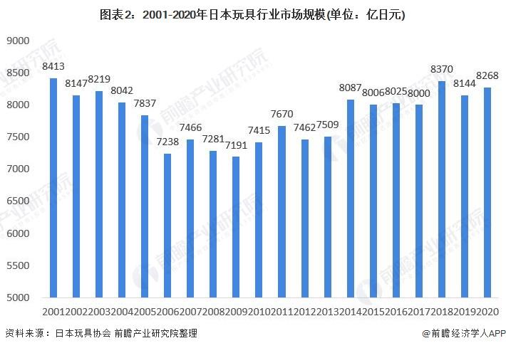 图表2:2001-2020年日本玩具行业市场规模(单位:亿日元)