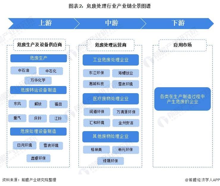 图表2:危废处理行业产业链全景图谱