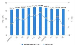 2021年1-6月中国煤炭行业产量规模及进出口市场分析 上半年原煤产量将近20亿吨