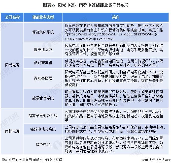 圖表2:陽光電源、南都電源儲能業務產品布局