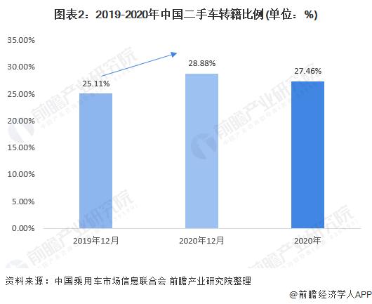 图表2:2019-2020年中国二手车转籍比例(单位:%)