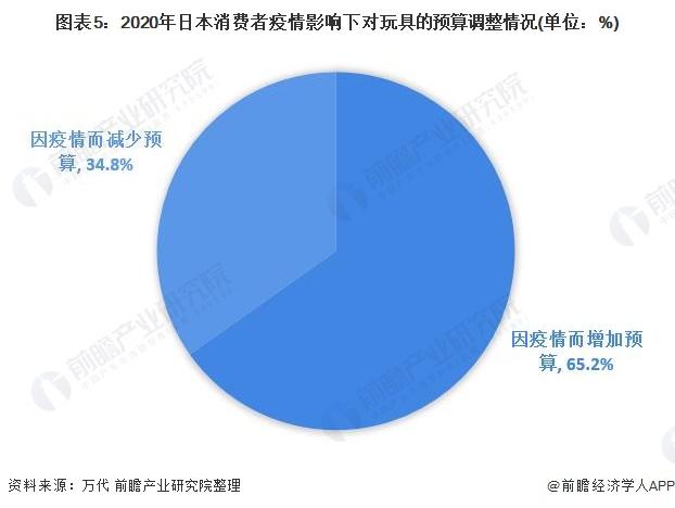 图表5:2020年日本消费者疫情影响下对玩具的预算调整情况(单位:%)