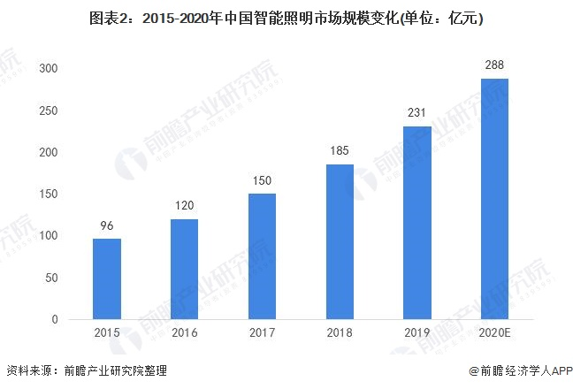 图表2:2015-2020年中国智能照明市场规模变化(单位:亿元)