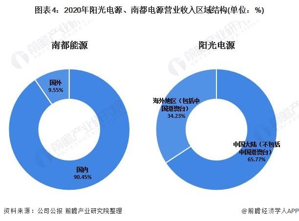 圖表4:2020年陽光電源、南都電源營業收入區域結構(單位:%)