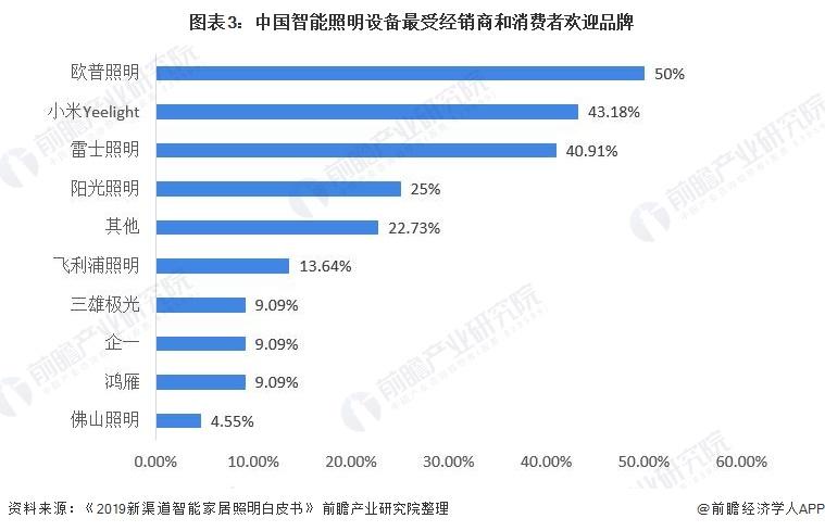 图表3:中国智能照明设备最受经销商和消费者欢迎品牌
