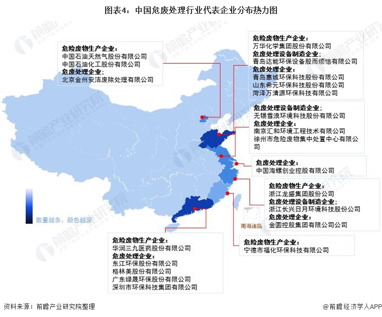 图表4:中国危废处理行业代表企业分布热力图