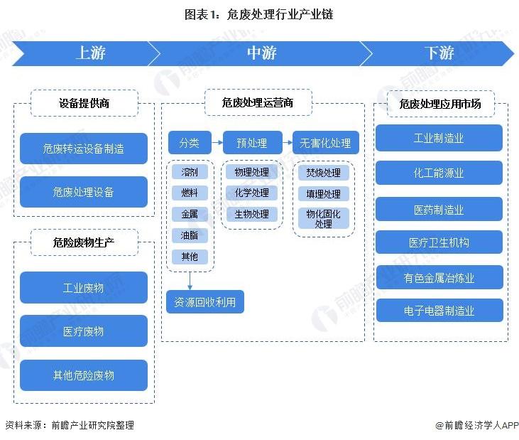 图表1:危废处理行业产业链