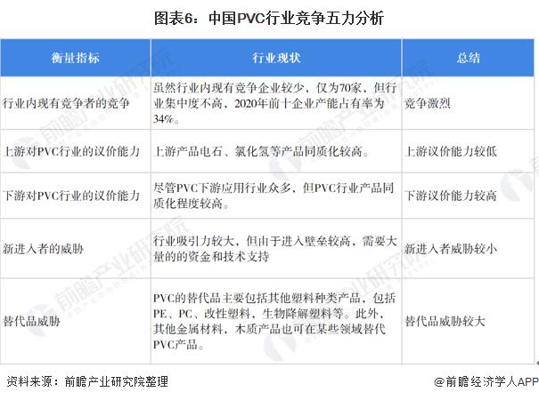 图表6:中国PVC行业竞争五力分析