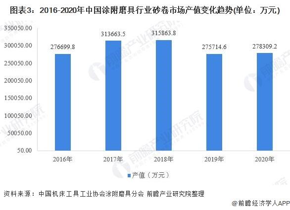 图表3:2016-2020年中国涂附磨具行业砂卷市场产值变化趋势(单位:万元)