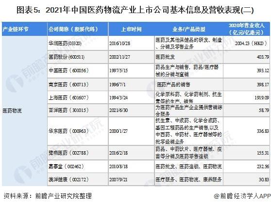图表5:2021年中国医药物流产业上市公司基本信息及营收表现(二)