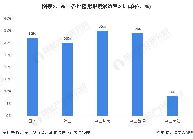 图表2:东亚各地隐形眼镜渗透率对比(单位:%)