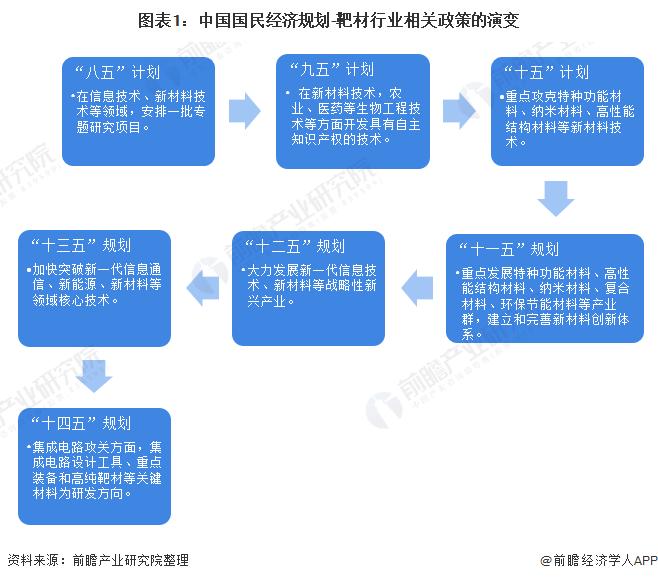图表1:中国国民经济规划-靶材行业相关政策的演变