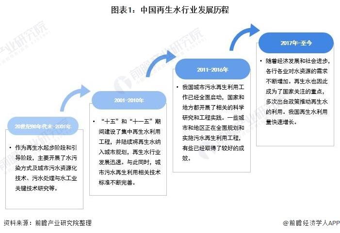 图表1:中国再生水行业发展历程