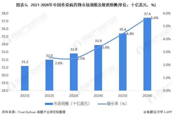 图表5:2021-2026年中国传染病药物市场规模及增速预测(单位:十亿美元,%)