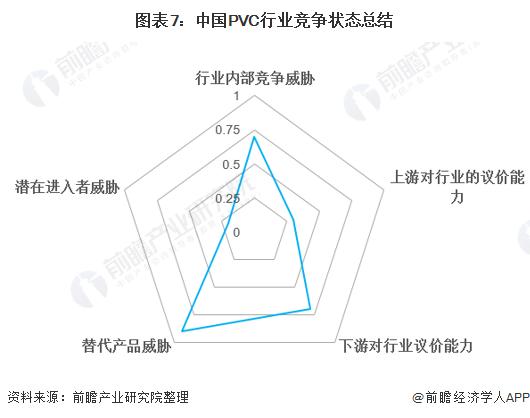 图表7:中国PVC行业竞争状态总结