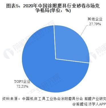 图表5:2020年中国涂附磨具行业砂卷市场竞争格局(单位:%)