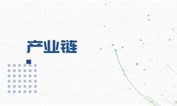 【干货】物联网行业产业链全景梳理及区域热力地图