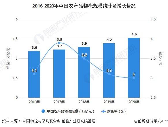 2016-2020年中国农产品物流规模统计及增长情况