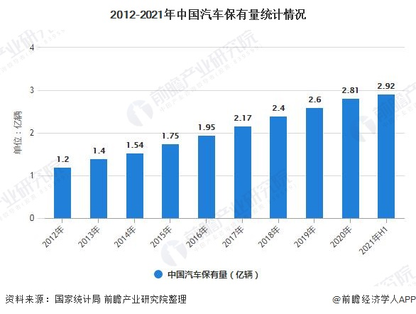 2012-2021年中国汽车保有量统计情况