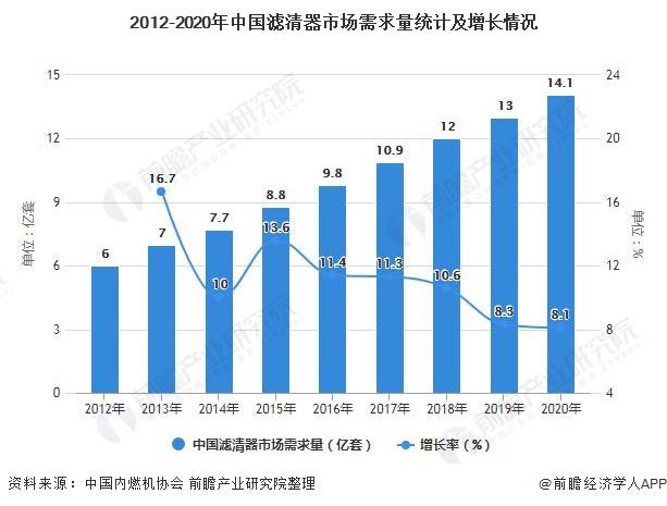 2012-2020年中国滤清器市场需求量统计及增长情况