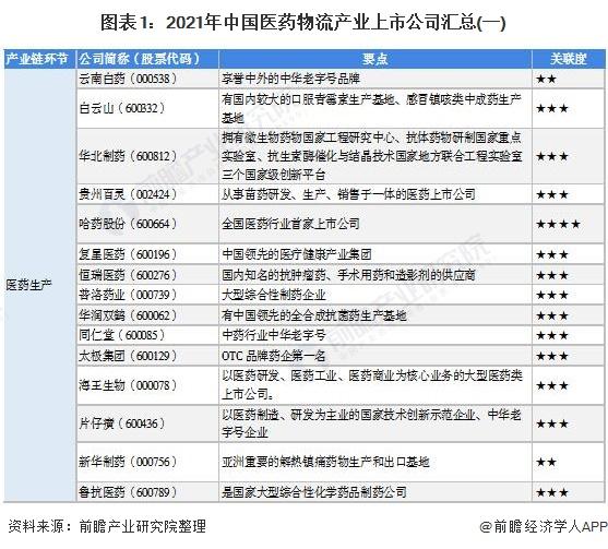 图表1:2021年中国医药物流产业上市公司汇总(一)