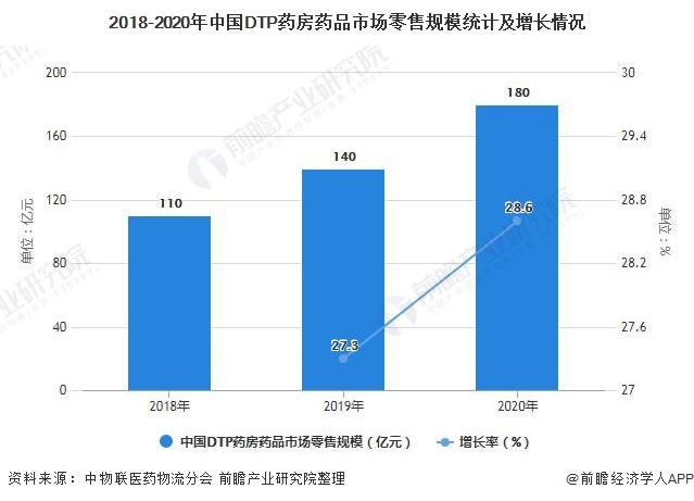 2018-2020年中国DTP药房药品市场零售规模统计及增长情况