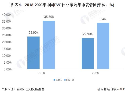 图表4:2018-2020年中国PVC行业市场集中度情况(单位:%)