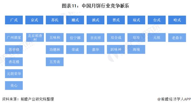 《【摩臣网上平台】预见2022:《2022年中国月饼行业全景图谱》(附市场现状、竞争格局和发展趋势等)》