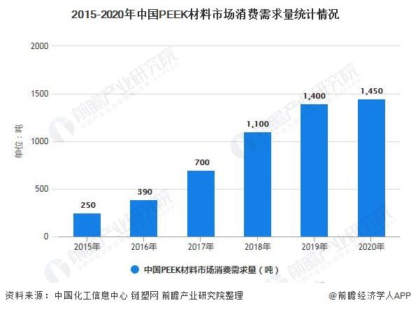 2015-2020年中国PEEK材料市场消费需求量统计情况