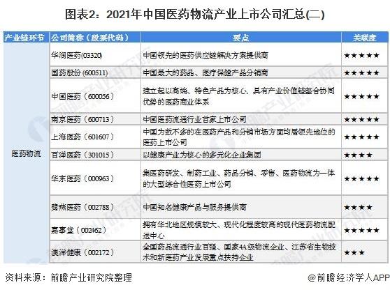 图表2:2021年中国医药物流产业上市公司汇总(二)