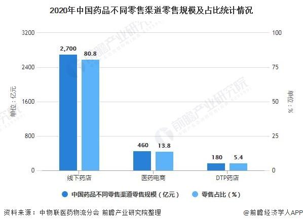2020年中国药品不同零售渠道零售规模及占比统计情况