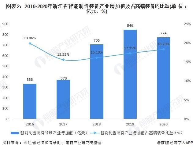 图表2:2016-2020年浙江省智能制造装备产业增加值及占高端装备的比重(单位:亿元,%)