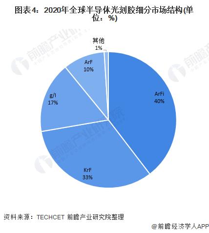 图表4:2020年全球半导体光刻胶细分市场结构(单位:%)