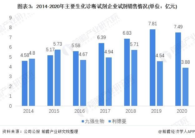 图表3:2014-2020年主要生化诊断试剂企业试剂销售情况(单位:亿元)