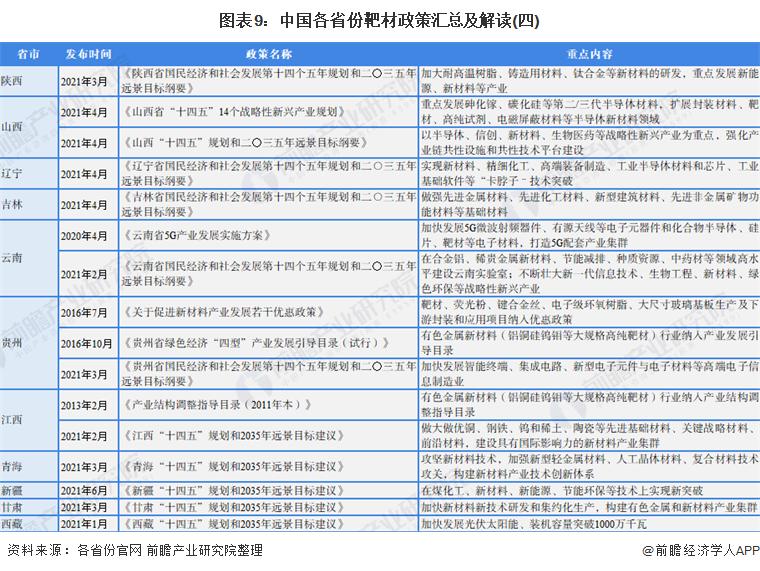 图表9:中国各省份靶材政策汇总及解读(四)