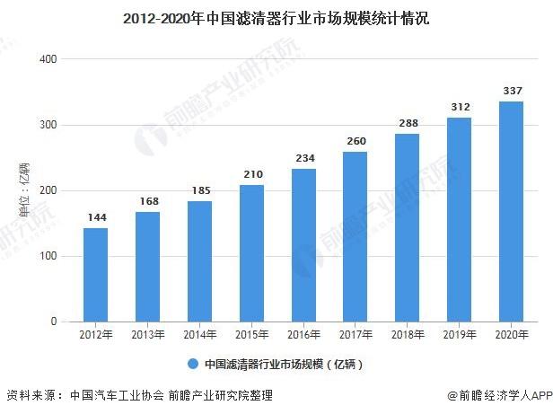 2012-2020年中国滤清器行业市场规模统计情况