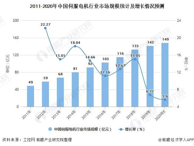 2011-2020年中国伺服电机行业市场规模统计及增长情况预测