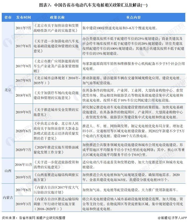 《【摩臣平台网】重磅!2021年中国及31省市电动汽车充电桩行业政策汇总及解读(全)政策推动充电桩加快建设》