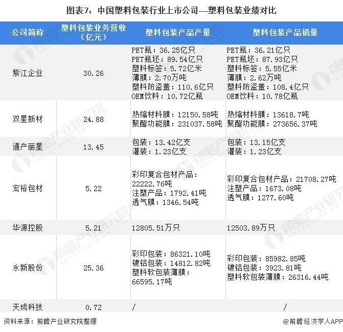 《【摩臣平台网站】【最全】2021年塑料包装行业上市公司全方位对比(附业务布局汇总、业绩对比、业务规划等)》