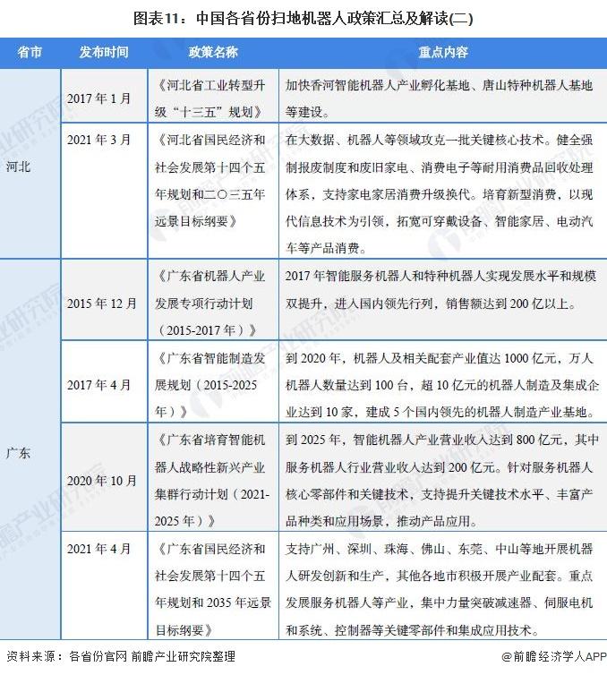 《【摩臣平台网站】重磅!2021年中国及31省市扫地机器人行业政策汇总及解读(全)大力推动创新和产业化》