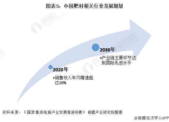 图表5:中国靶材相关行业发展规划